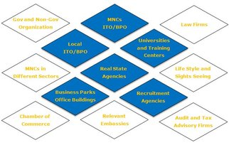 BPO/ITO Sourcing Due Diligence visit's intrest areas